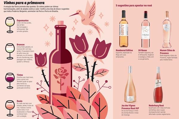 Confira sugestões de vinho para a primavera (CB/D.A Press)