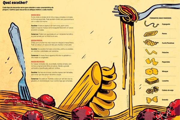 Confira qual tipo de macarrão se adequa melhor a cada receita (CB/D.A Press)