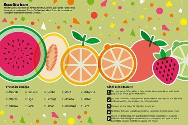Confira as frutas do verão! (CB/D.A Press)